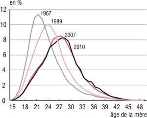 graphique2_t
