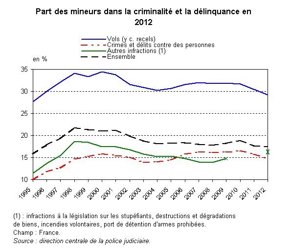 delinquants_mineurs_pcts_2012