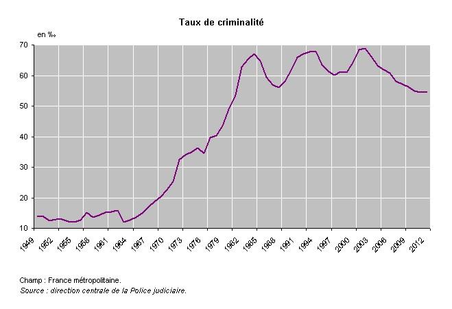 taux_criminalité_2012
