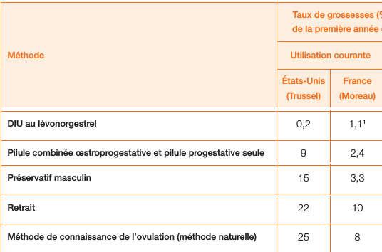 """Ces valeurs correspondent aux taux de grossesse la première utilisation de la méthode. La note qui correspond à la ligne """"DIU"""" précise en réalité que l'étude française ne distingue pas les DIU au cuivre des DIU hormonaux (au lévonorgestrel). Extrait du rapport de la HAS """"Etats des lieux des pratiques de contraceptives et des freins à l'accès et au choix d'une contraception adaptée"""""""