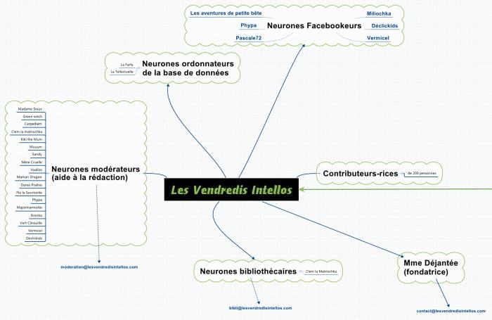 Organigramme bénévoles site Vendredis Intellos