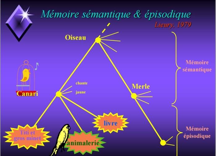 mémoire_semantique
