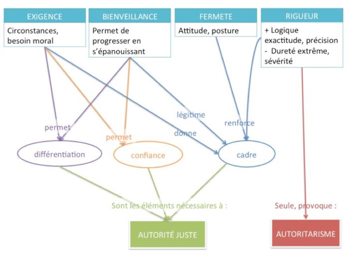 concept d'autorité